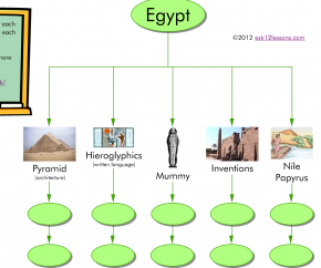 Egypt Tree Map | Inspiration Template